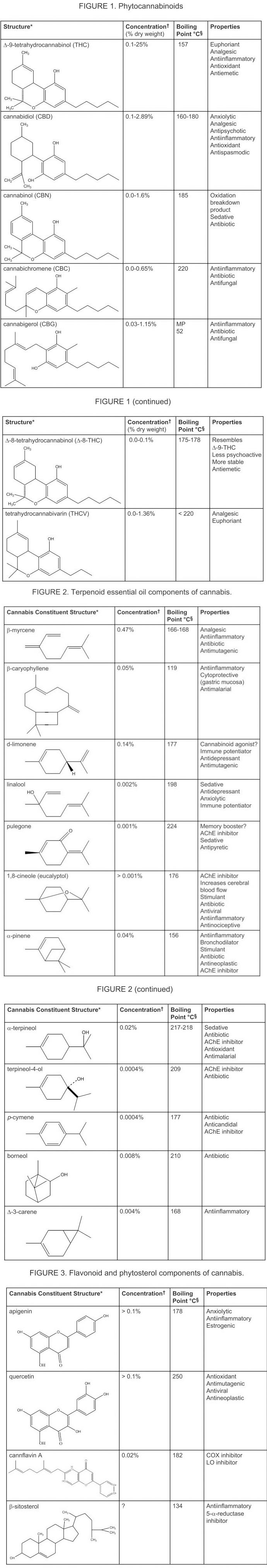 Cannabinoid facts thc cbd cbn cbc thcv cbg and other unique more information nvjuhfo Choice Image